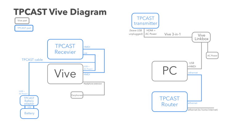 TPCAST-Vive-Diagram