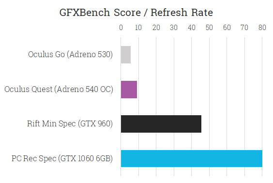 vr_gfxbench_comparison_refreshrate
